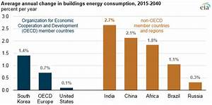 Buildings energy consumption in India is expected to ...