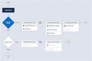 Simplifying Processes Through Design  U2013 Salesforce Ux  U2013 Medium
