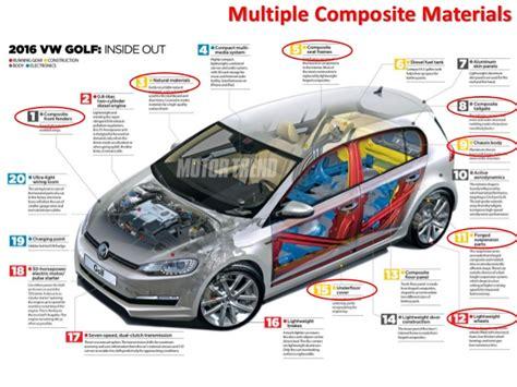Advanced & Future Applications Of Composite Fibres In The