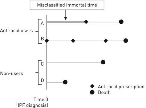 The effect of anti-acid therapy on survival in idiopathic ...
