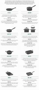 Cookware Types  Guide To Cookware  U0026 Cookware Uses