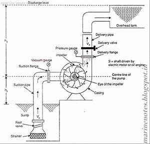 introduction principle of working of centrifugal pump With on to enlarge the diagram operating principle of liquid ring pumps