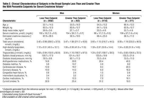 prevalence and correlates of elevated serum creatinine levels cardiology jama