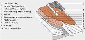 Aufbau Dämmung Dach : aufsparrend mmung ~ Whattoseeinmadrid.com Haus und Dekorationen