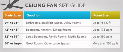 how to measure ceiling fan blades what size ceiling fan doneed calculate blade span by room
