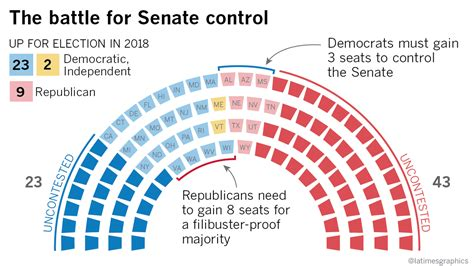 Here's Why The 2018 Senate Election Will Be Crucial For