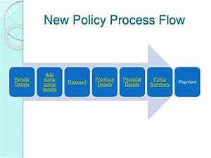 Car Insurance Industry Process Flow