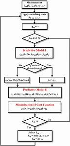 Flowchart Of The Proposed Mpc Algorithm For Qzs Four