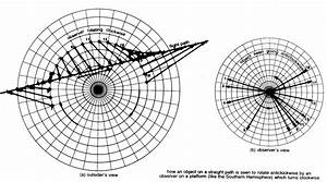 The Coriolis Effect Revisited