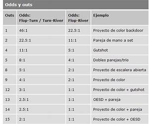 Pot Odds Berechnen : poker b sico probabilidades odds y outs deportes taringa ~ Themetempest.com Abrechnung
