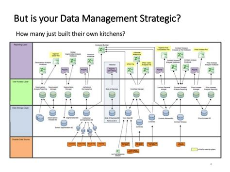 Top 5 Ingredients Of Successful Business Plans 2 Strategic Data Management Getting Started