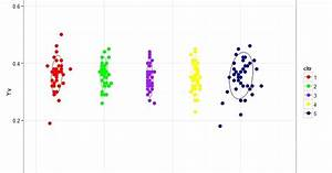 R Graph Gallery  Rg 85  Plotting Xy Plot With Cluster And Adding Ellipse To It