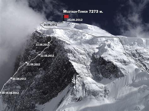 Muztagh Tower (7,284m), Northeast Spur, Think Twice.