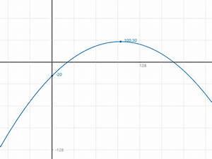 Scheitel Berechnen : wie kann ich mit der scheitel und pq formel die h he und l nge der br cke bestimmen mathelounge ~ Themetempest.com Abrechnung
