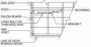 Attaching Posts On Rim Parallel With Joists  How To Do It