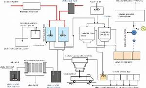 Flow Diagram Of Effluent Treatment Plant  Exide Industries