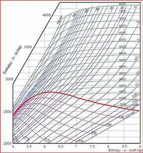 Mollier Diagram  16