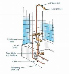 7 Bathtub Plumbing Installation Drain Diagrams