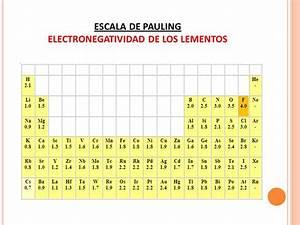 La tabla peridica de los elementos ppt video online descargar tabla peridica de los elementos qumicos ppt video online descargar urtaz Choice Image
