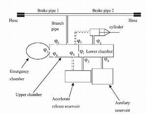 Railcar Brake System Model