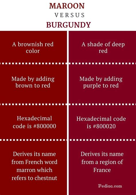 what s the difference between color and colour difference between maroon and burgundy infographic