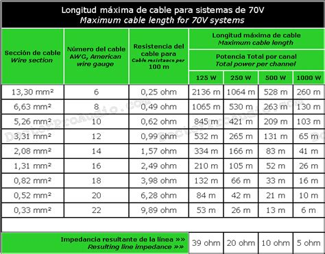 maximum cable length tables
