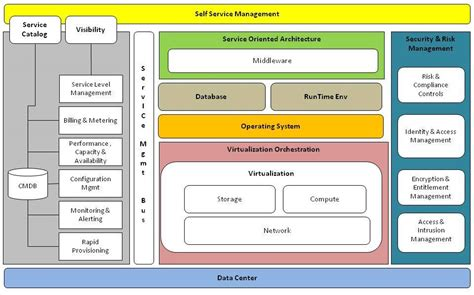 Cloud Computing Reference Architecture