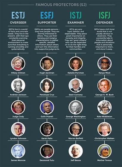 Personality Type Types Celebrities Sj Test Circle
