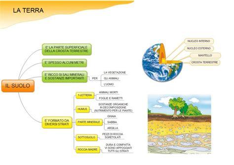 Struttura Interna Della Terra Riassunto - mappe scienze della terra mappe argomenti generali e