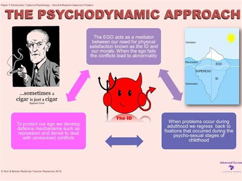 The Psychodynamic Approach By Nick