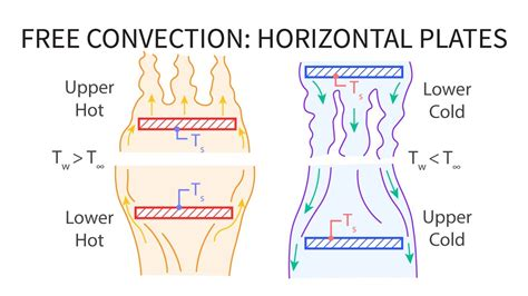 Natural Convection Heat Transfer