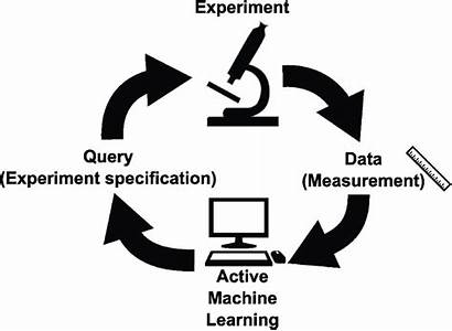 Learning Active Machine Loop Experiments Learner Informs