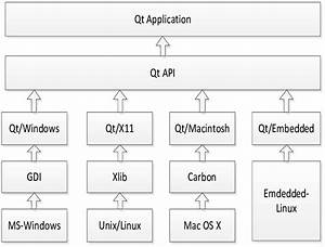 The Architecture Of Qt Class Library Gui Design Of