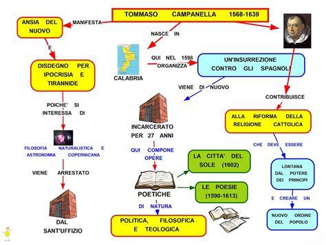 Tema Svolto Sull Illuminismo by Mappa Concettuale Tommaso Canella Studentville