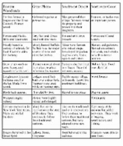 native american research topics