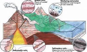 Main Features Of The Rock Cycle