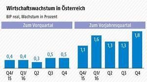 Bip Rechnung : konsumnachfrage st rkt bip wachstum oesterreich ~ Themetempest.com Abrechnung