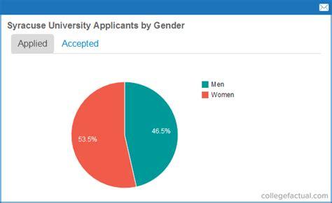 applying  syracuse university   york info