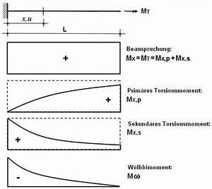 Drehmoment Motor Berechnen : torsionsmoment metallschneidemaschine ~ Themetempest.com Abrechnung