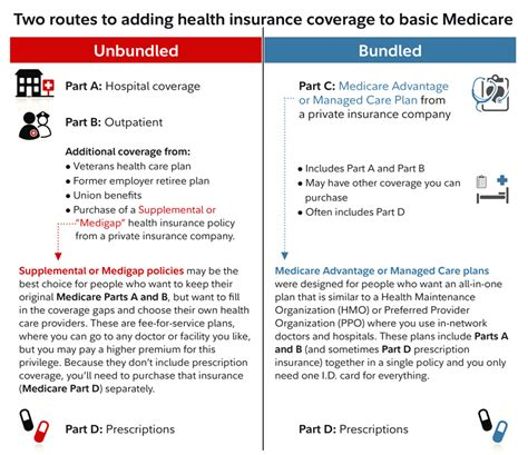 answers  medicare questions fidelity