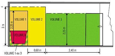 volume enveloppe salle de bain remise aux normes 233 lectricit 233 mise en s 233 curit 233 233 lectrique