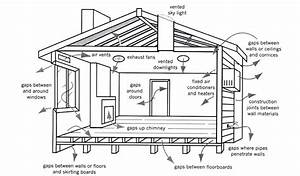 Sealing Your Home A Diagram Of A House Shows Potential