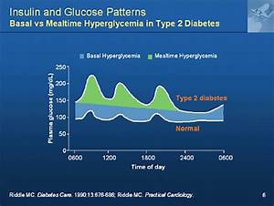 Fasting Glucose Levels Chart Mission Control New Approaches To Glycemic Management In