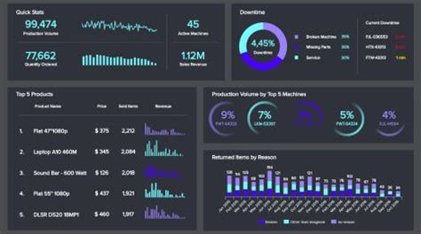 logistics dashboards templates examples  warehouses