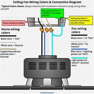 How Much Electricity Does A Ceiling Fan Use A Helpful Guide For Everyone Wiring Diagram