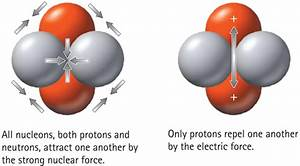 Why Do Elements  Their Nuclei  Become Unstable At Higher Atomic Numbers