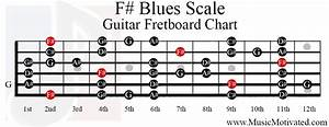 F  Blues Scale Charts For Guitar And Bass