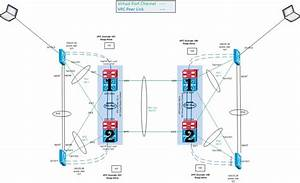 Best Practice For Vpc Domain Failover With One M2 Per N7k