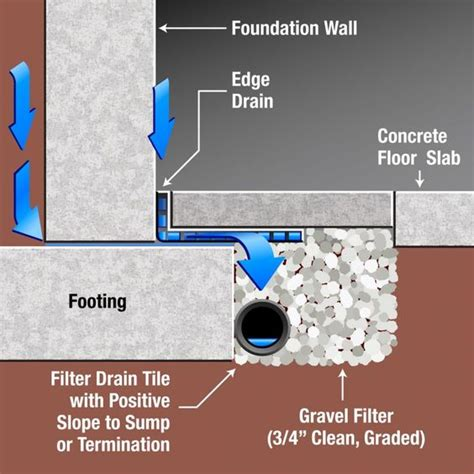 Perforated Drain Tile Pipe by Interior Drain Tile Day 2 Process 1 Install 4 Quot Perforated