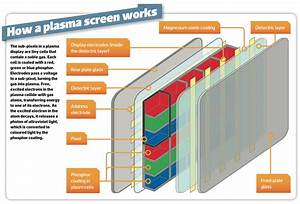 How Plasma Tv Works  Technology Explained  Vs Lcd  4k And